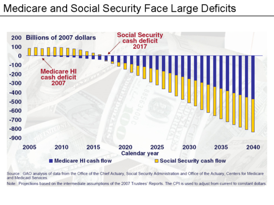 medicare_social_security_deficits