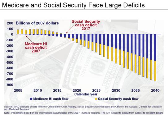 medicare_social_security_deficits