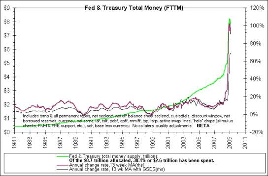 US Fed and Treasury Total Money Supply