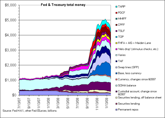 US Money Supply