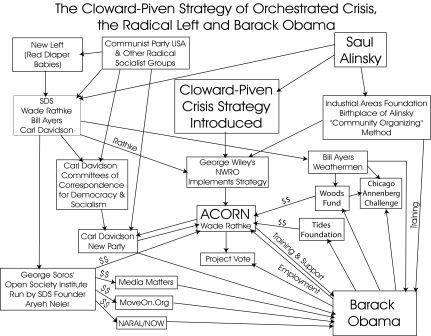 President Barack Obama's Radical Socialist Network