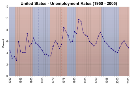 US Unemployment Rates 1950-2005