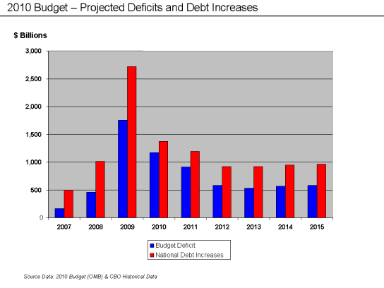 2010_budget_-_deficit_and_debt_increases1