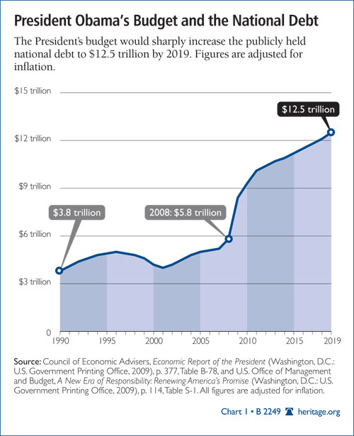 president_obama_budget_national_debt