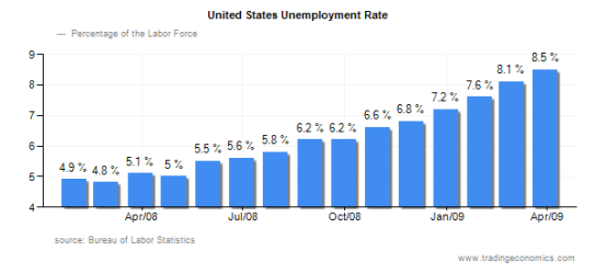 us_unemployment_rates