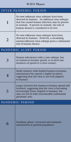 who_pandemic_phases