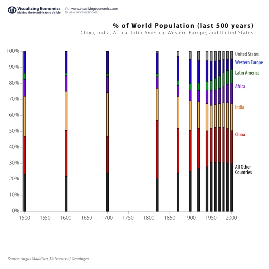 world_population