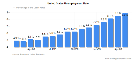 unemployment_bar