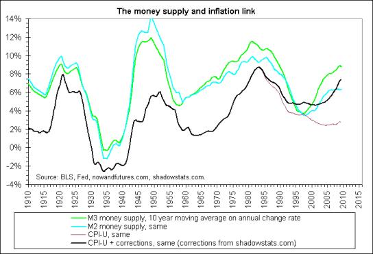 m2m3_cpi_money_supply