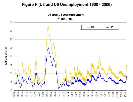 U3U5UnemploymentGreatDepression