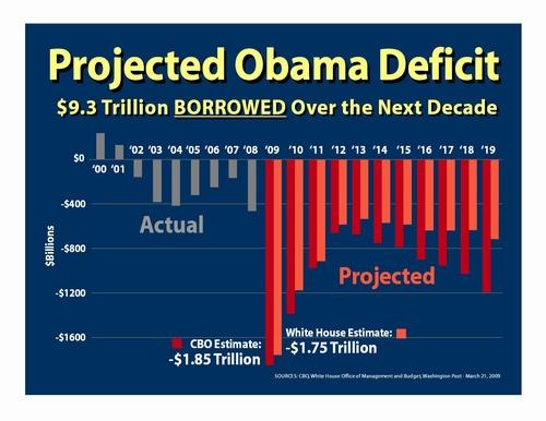 bush_obama_defitics