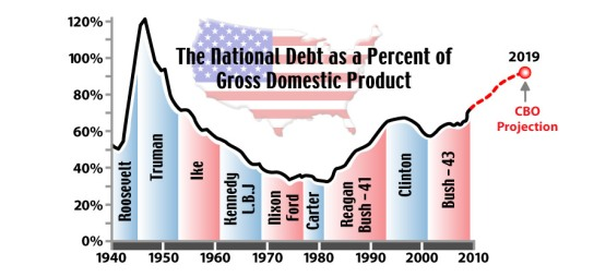 NationalGDP