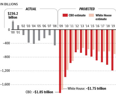 bush_obama_deficits