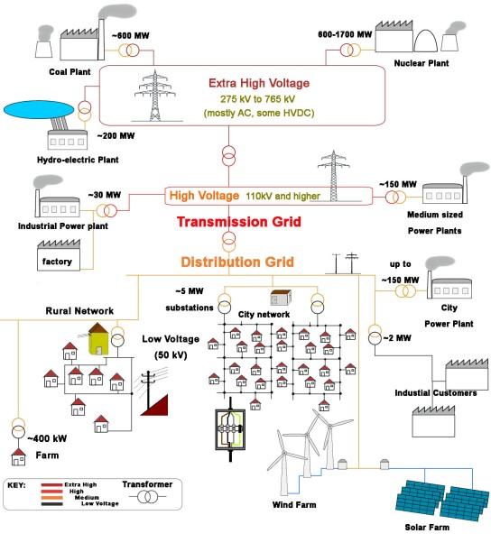 Electricity_grid_schema