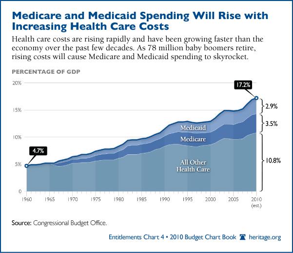 Chapter 2: Medicare