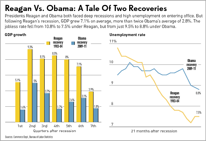 regan vs obama economy Recently, readers of forbescom were treated to a comparative analysis of the  reagan and obama economies with the authors of these.