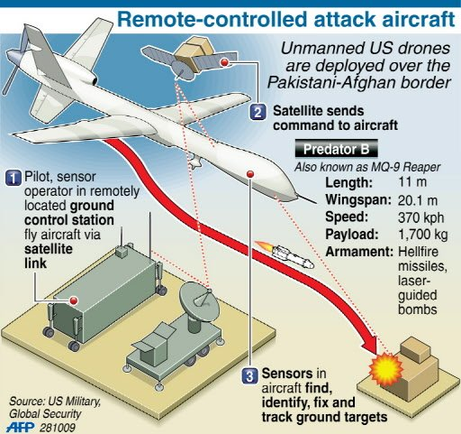 predator drones with Obamas Kill List On Terrorist Tuesdays Obama Targets Innocent Civilian And American Terrorists Videos on Watch in addition Detail in addition The Observation Bee Hive moreover Cbp To Conduct First Ever Test Of Predator Drone At Civilian Airport also Electronic Warfare Role Reaper Uav.