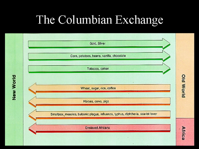 American History-The Biological/Columbian Exchange-Videos ...