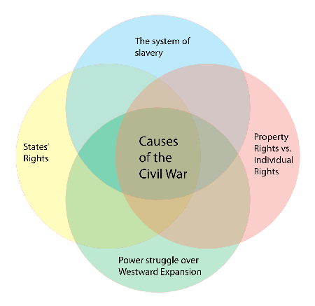 cause of the civil war There are many causes that led to the american civil war while slavery is generally cited as the main cause for the war, other political and cultural differences between the north and the south certainly contributed below we will discuss some of these differences and how they created a divide.