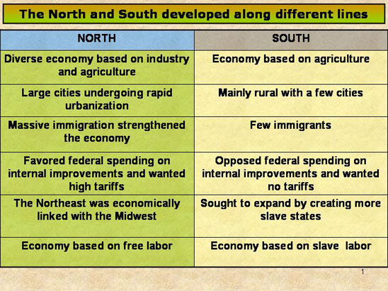 Compare and contrast life in the north and the south in 1800 and 1850