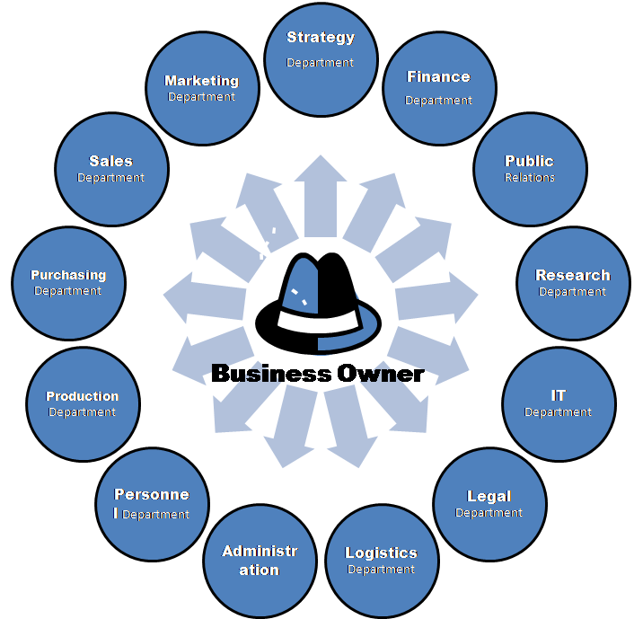 Which Organizational Structure is Right for Your Business?