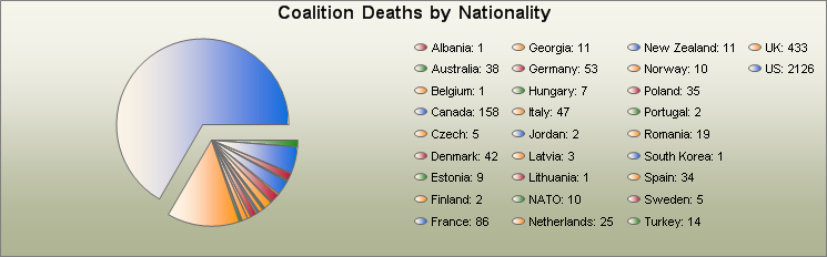 Icasualties Oef Afghanistan Us Fatalities In And
