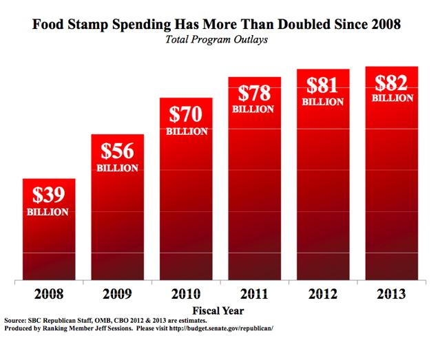 Federal Food Stamp Budget