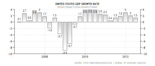 an analysis of the recession in united states The recession of 2008 (also called the recession of the late 2000s or the great recession)  concerning the united states economy,.