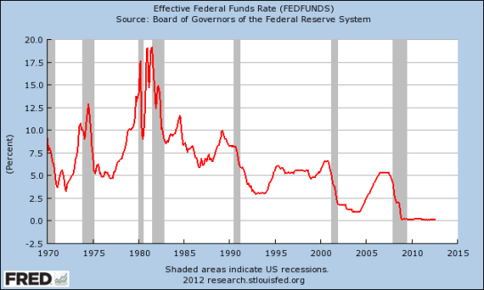 Effective-Federal-Funds-Rate