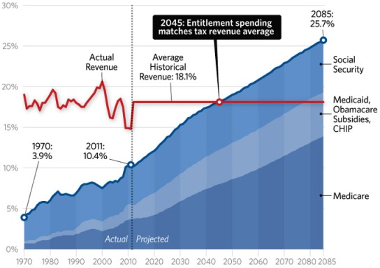 entitlements-historical-tax-levels