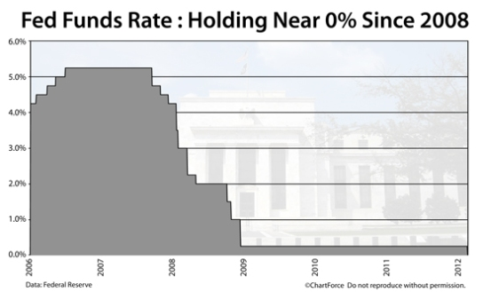 fed-funds-rate-201202-w