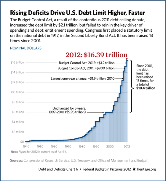 increases-us-debt-limit-606