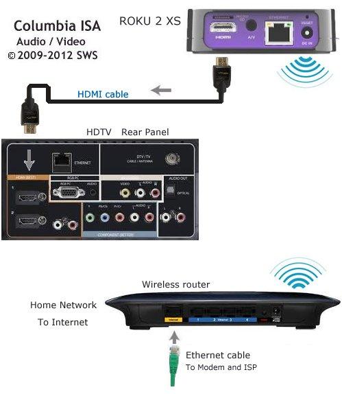 smart tv hook up diagram roku 2 xs streaming player ndash videos pronk palisades breaker 3 wire dryer hook up diagram