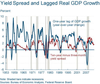 yield_spread_lagged_real GDP_growth