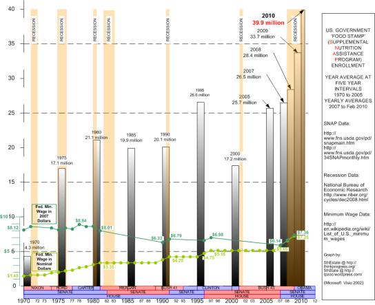 food-stamps-minimum-wage-graph-1970-2010-no-population