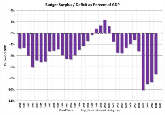SurplusDeficitGDP