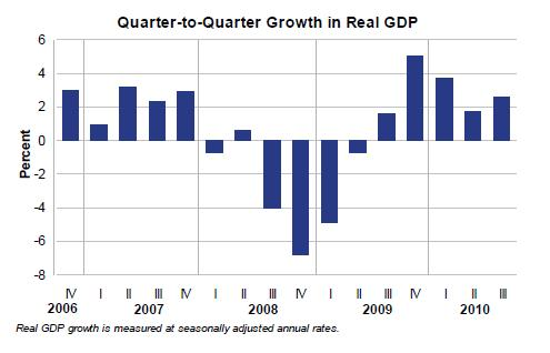 US-GDP-dec232010