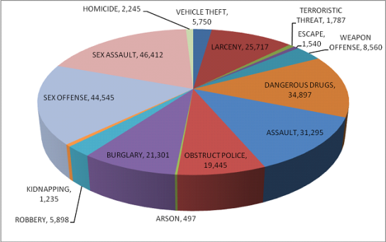 crime_categories