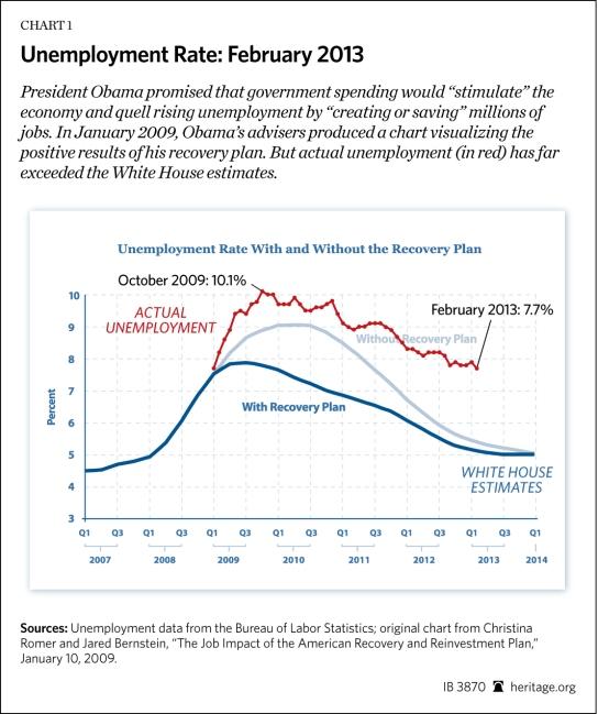 IB-unemployment-FEB-2013-chart-1_HIGHRES