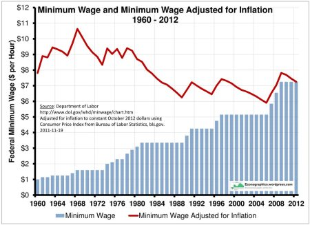 minimum-wage_chart