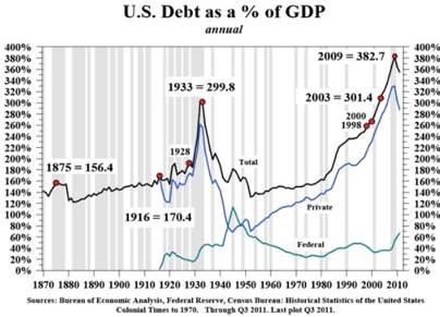 us-debt-as-percentage-of-gdp