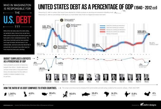 us_debt_percentage_gdp