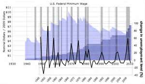us_federal_minimum_wage