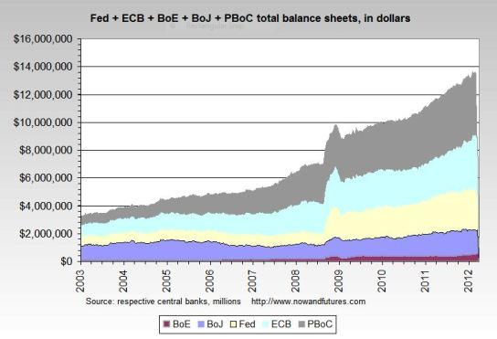 fed-dollars-2003-2012