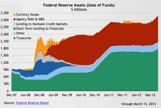 Fed-Reserve-Balance-Sheet