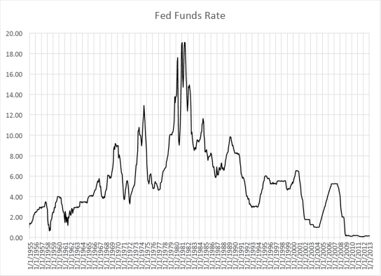 Federal_funds_rate