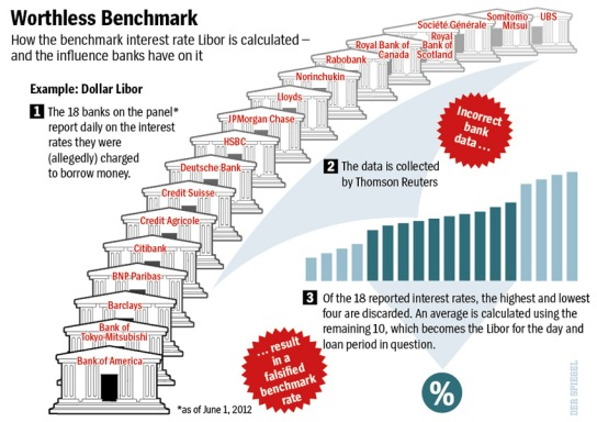 Spiegel-graphic-of-Libor-scandal