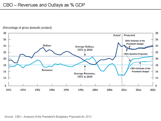 CBO_-_Revenues_and_Outlays_as_percent_GDP