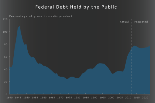 federal_debt_held_by_public