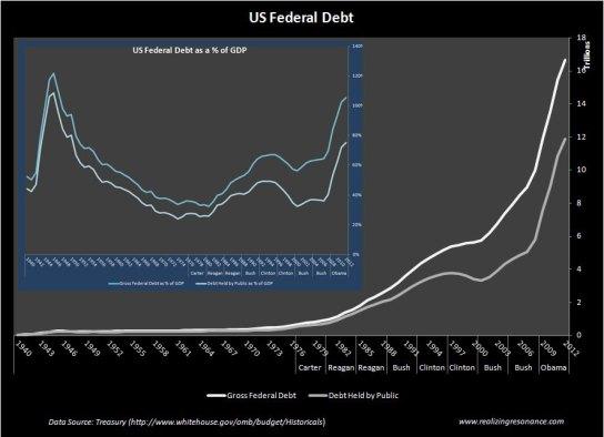 Federal_Debt_RR